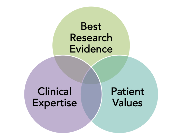 Venn Diagram of EBP components: best research evidence, clinical expertise, and patient values